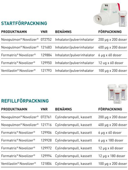 Novolizer formoterol